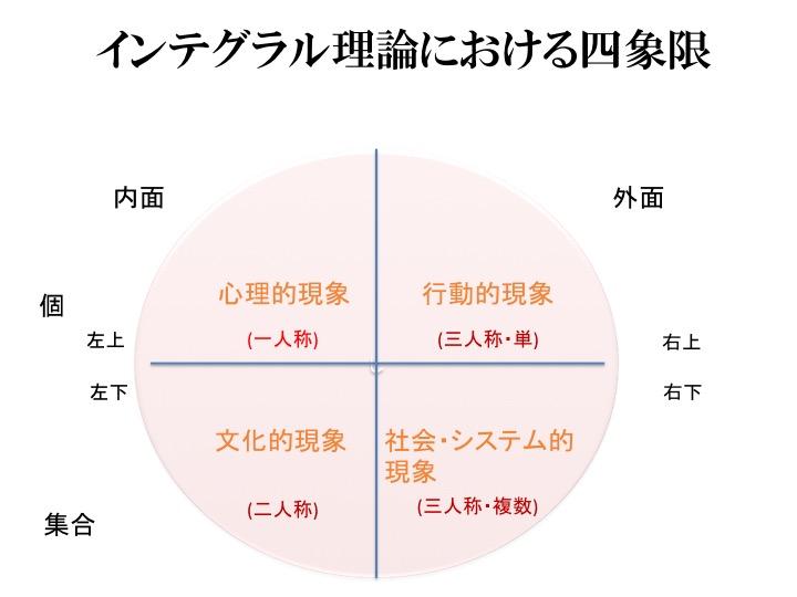身につけると便利!意識のソフトウェア「インテグラル理論」の3つのポイント(哲学ライター)
